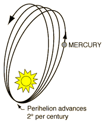 Mercury's orbit precesses round the Sun