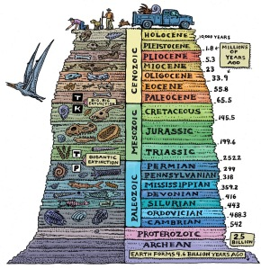 Geologcal column