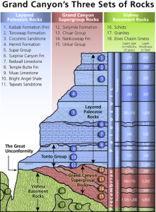 Grand Canyon stratigraphy, schematic