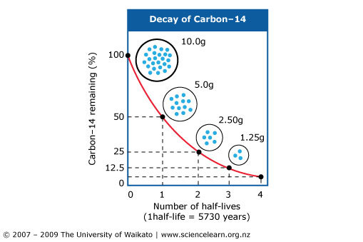 relatie tussen Carbon dating en radiometrische dating